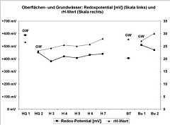 Werte der Redoxpotentiale sowie die rH-Werte in den Grund-, Quell- und Bachwässern im Schmausenbuckgebiet am 28.07.2009.