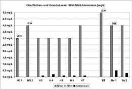 Messwerte der Nitrat-, Nitrit- und Ammonium-Gehalte in den Grund-, Quell- und Bachwässern im Schmausenbuckgebiet am 28.07.2009.