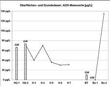 Messwerte der AOX-Gehalte in den Grund-, Quell- und Bachwässern im Schmausenbuckgebiet am 28.07.2009.