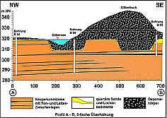 NW-SE-Profil durch Silbersee u. Silberbuck