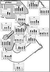 pH-Meßwerte 02/99 - 03/01