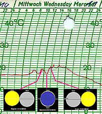 Verlauf Lufttemperatur während Sonnenfinsternis 1999
