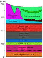 Geologische Schichtenfolge im Raum Sulzbach/Rosenberg-Amberg