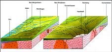 Paläogeographie Keuper